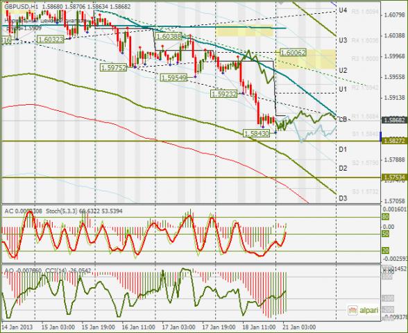 Форекс евро график
