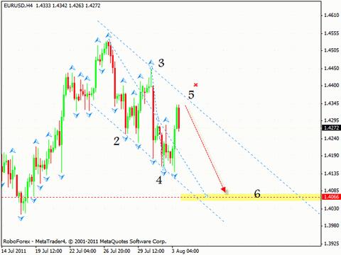 Евро доллар прогноз на форекс